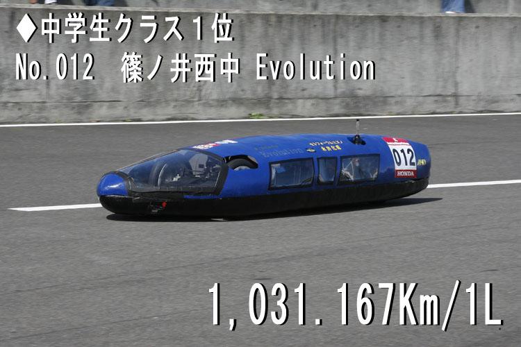 中学生クラス1位 No.012 篠ノ井西中 Evolution 1,031.167Km/1L