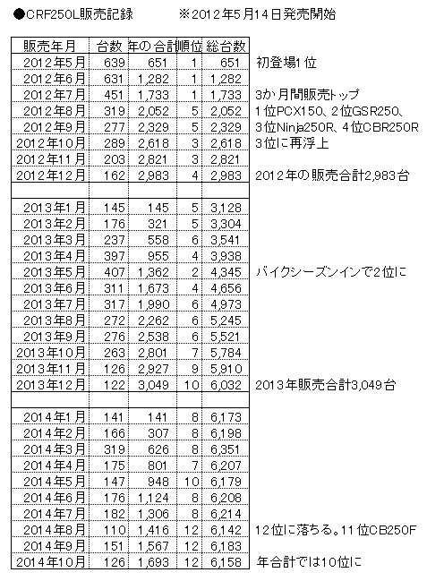 CRF250L_sales.jpg