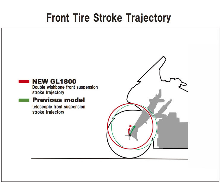 18_GoldWing_Front_Tire_Stroke_Trajectory.jpg