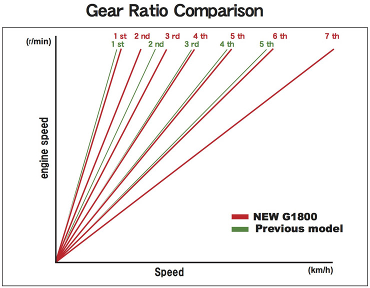 18_GoldWing_Gear_Ratio_Comparison.jpg