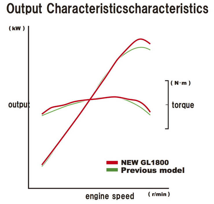 18_GoldWing_Output_Characteristics.jpg